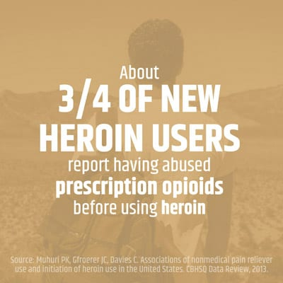 New Heroin Users Prescription Opioids Statistic - Reflections Recovery